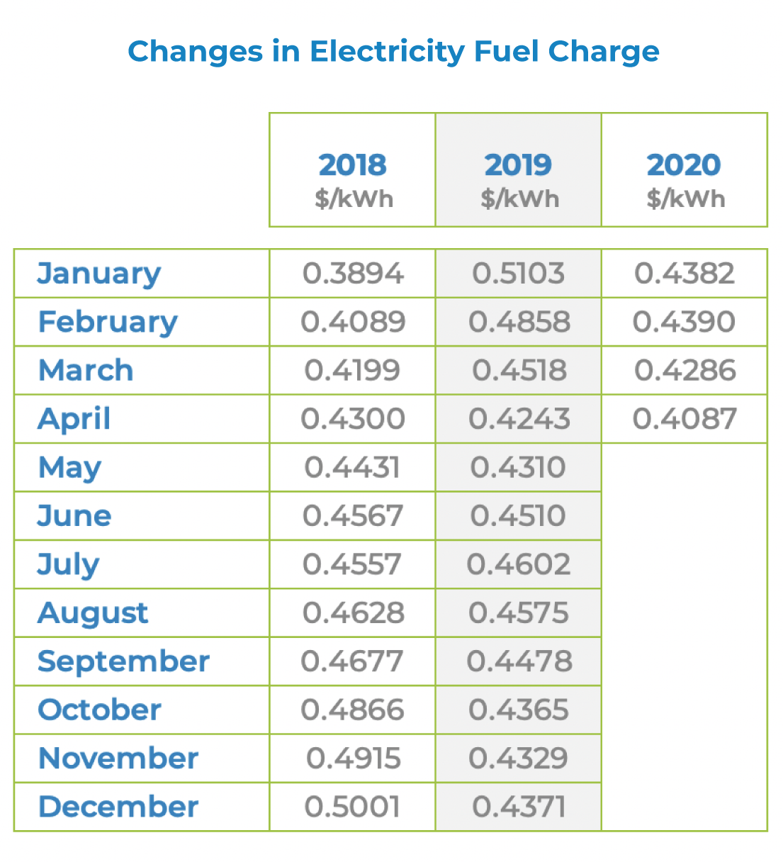 fuel charge changes