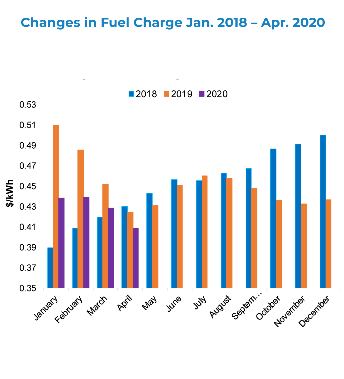 fuel charge chart